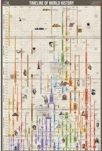 Useful Charts Timeline